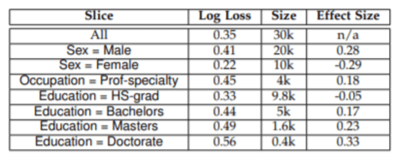 Detecting slices with poor performance can help you make more robust models easily