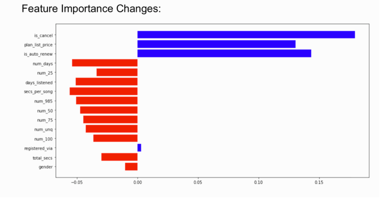 Shifts in feature importance can indicate that your model is underperforming