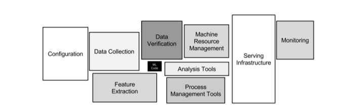 ML model as part of a larger picture of the system