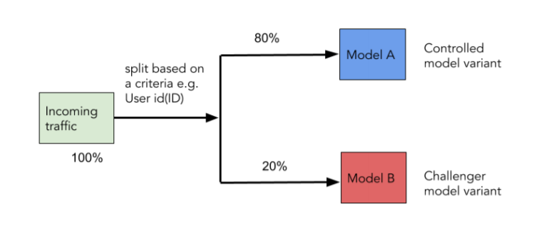 A/B testing for comparing competing ML models