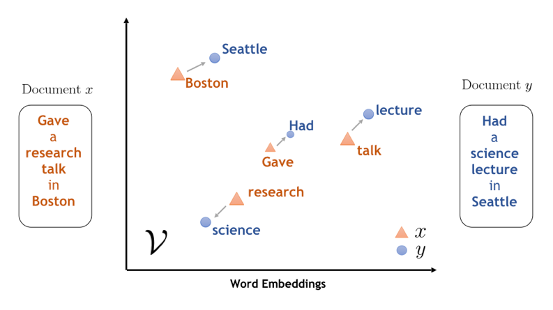 Word embeddings can capture the semantic meaning of words