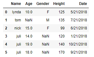 NaN values in production data