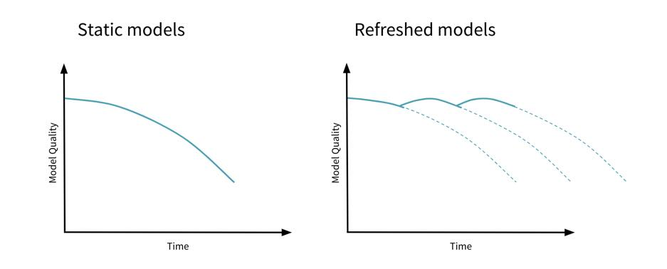 ML models tend to become stale over time