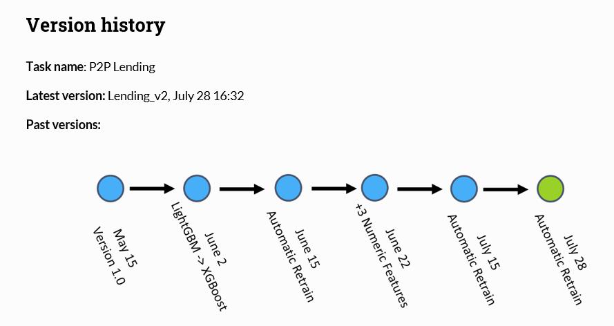 Keeping track of recent model retrain iterations using Deepchecks system