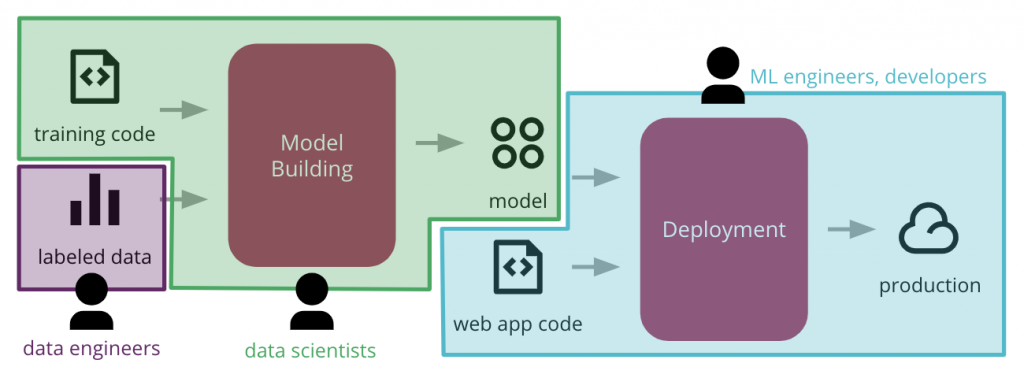 Often no single body takes full responsibility for the ML models in production
