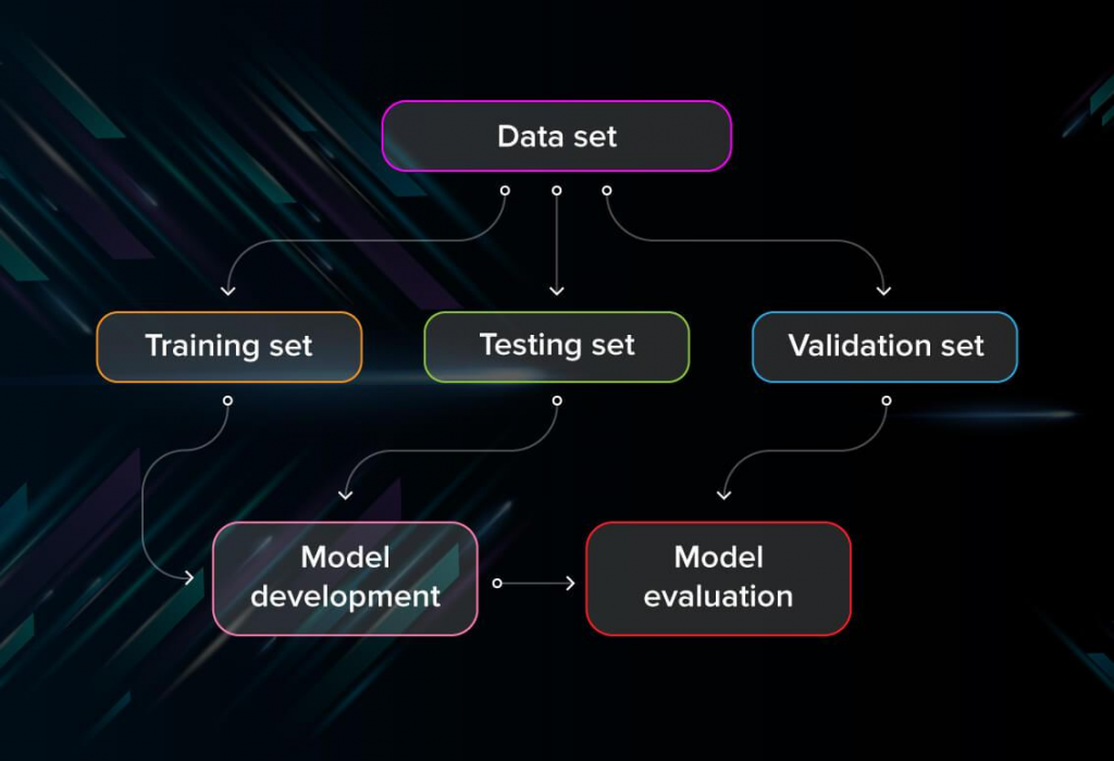 Machine Learning Model Evaluation and Testing