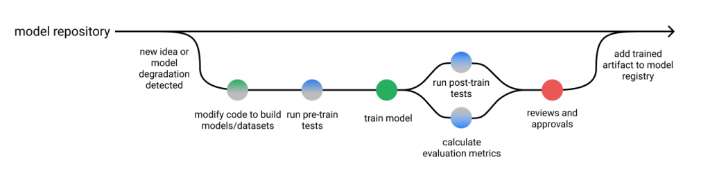 machine learning model monitoring framework